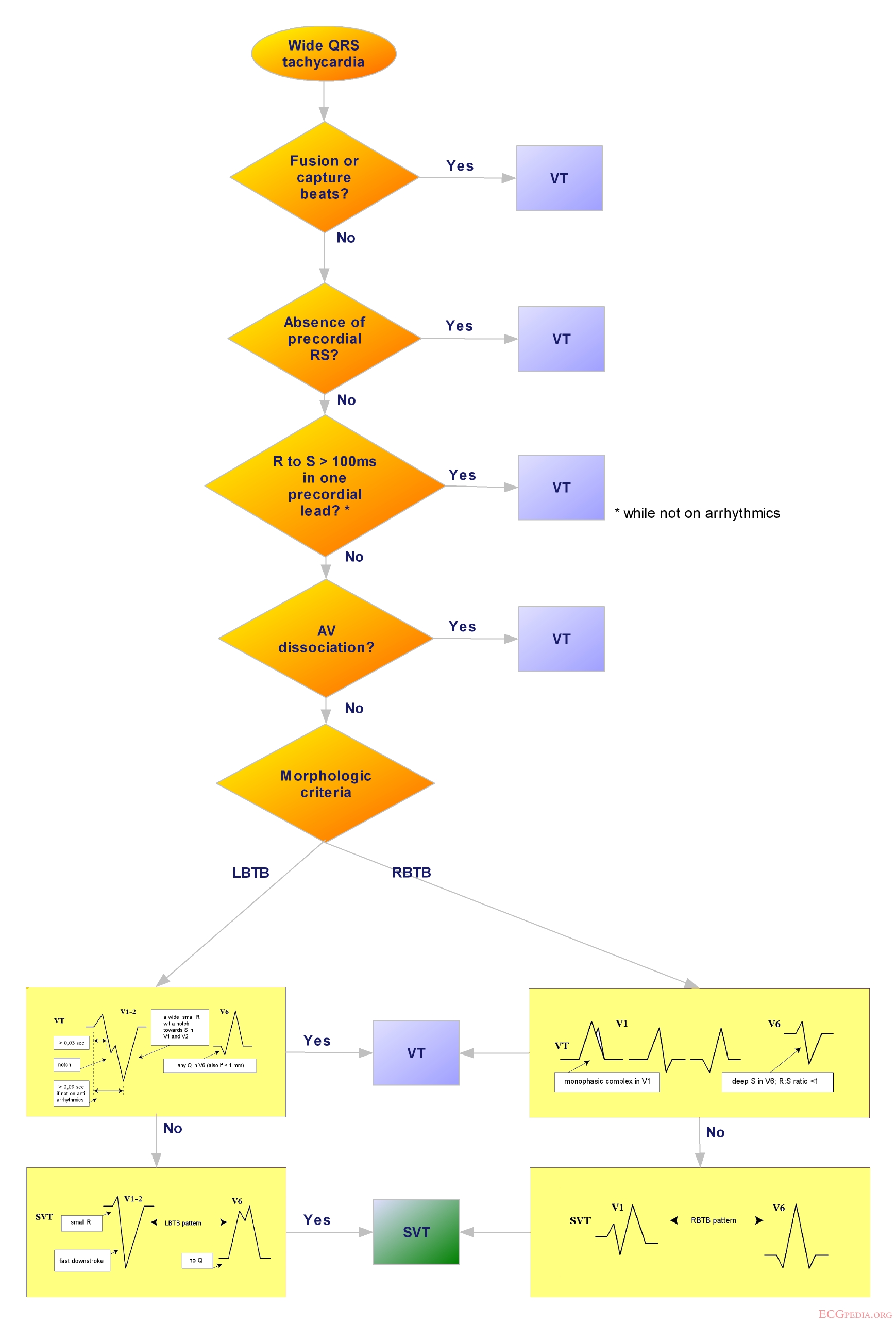 Introduction to arrhythmias ecgpedia therefore a flowchart which geenschuldenfo Image collections